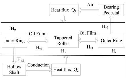 The heat transfer model of the bearing