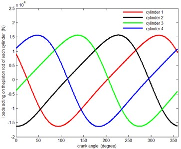 Change curves of the pressure  of the cylinders