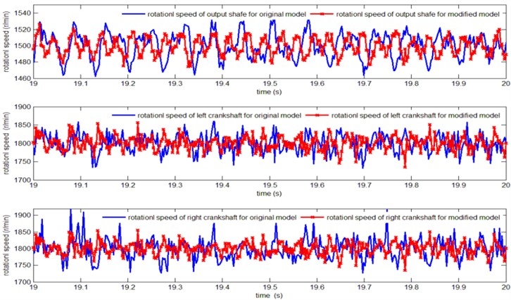 Comparison of the speed fluctuation between original and improved model
