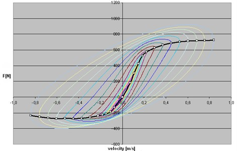 Force versus velocity and asymmetric and nonlinear shock absorber characteristic
