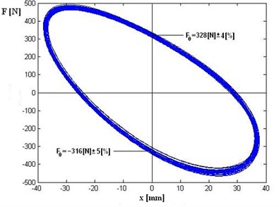 Recorded signals a) time realization of displacement (x) – blue line and force (F) – green line,  b) close loop force vs. displacement for few cycles