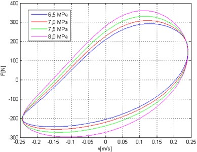 Force versus velocity diagram –  different colors correspond to static load  of hydropneumatic strut