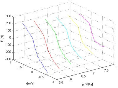 Damping characteristics – different colors correspond to static load of hydropneumatic strut