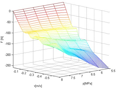 Three dimensional plane of damping plane – force versus velocity and static load of hydropneumatic strut
