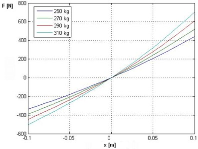 Changes to dynamic forces as a function of displacement suspension for different  values of static load