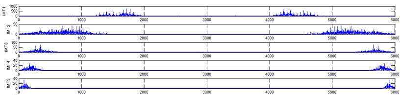 Diagnostics of gear faults using ensemble empirical mode