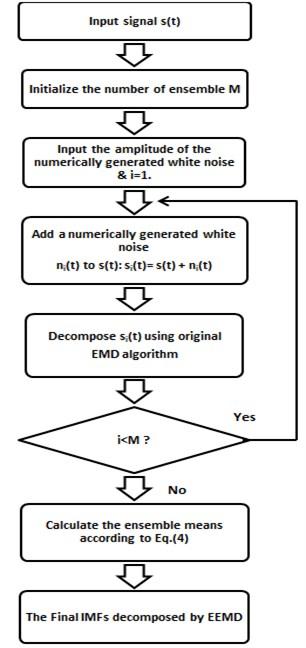 Flow chart of EEMD