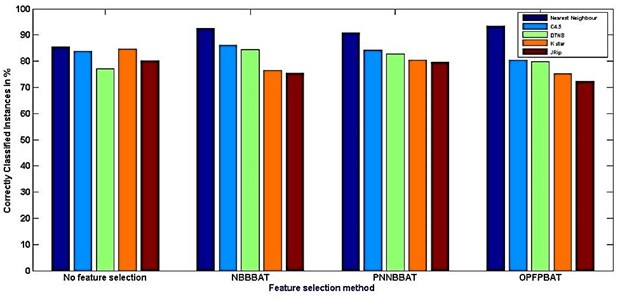 Comparison between feature selection method Vs Classifier accuracy