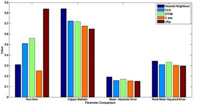 Comparison between evaluation parameters