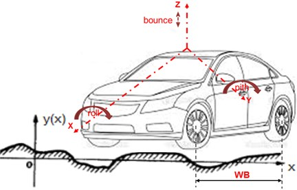 Some basic tips in vehicle chassis and frame design | JVE Journals