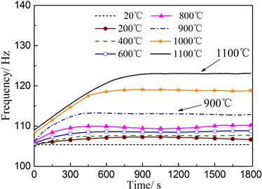 Natural frequency curves of composite wing structure in various temperatures