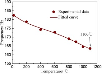 Frequency variation of composite wing structure at various temperatures (at 1800 s)
