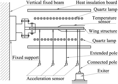 Schematic diagram of thermal vibration test setup for wing structure