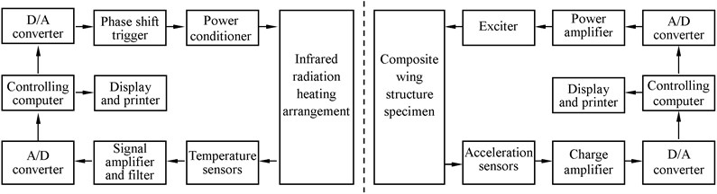 Schematic diagram of thermal-vibration joint test system