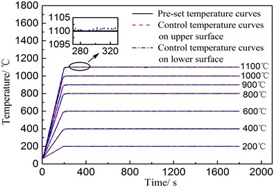 Pre-set and control temperature curves on upper and lower surfaces of wing structure