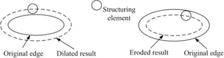 The processed results of dilation and erosion