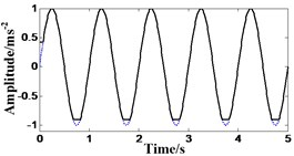 Results of the four basic MMFs (- - - Original signal, — Results of the four basic MMFs)