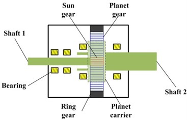 a) Mounted location of each accelerometer; b) structure of the tested planetary gearbox