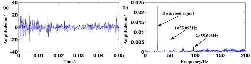 Sun gear fault signal: a) waveform in time domain; b) frequency spectrum