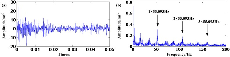 Envelope analysis of sun gear fault signal: a) waveform in time domain; b) frequency spectrum