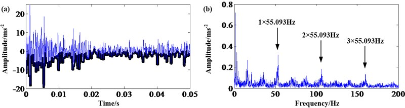 Sun gear fault signal: a) result of erosion; b) frequency spectrum