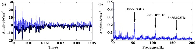 Sun gear fault signal: a) result of opening; b) frequency spectrum