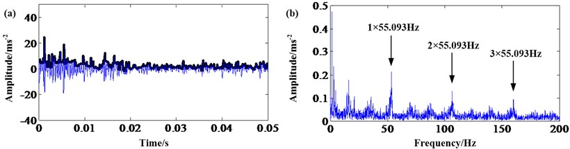 Sun gear fault signal: a) result of closing; b) frequency spectrum