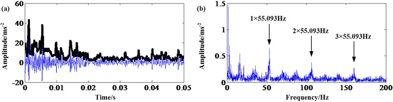 Sun gear fault signal: a) result of MGFDE; b) frequency spectrum