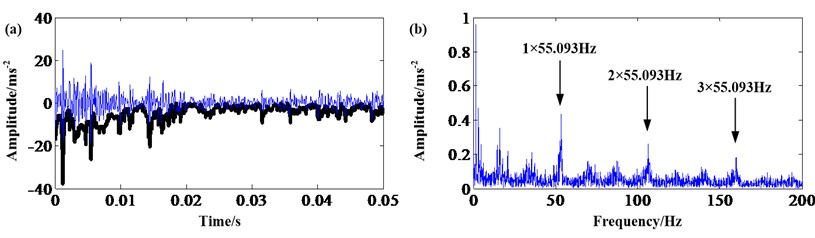 Sun gear fault signal: a) result of MGFCO; b) frequency spectrum