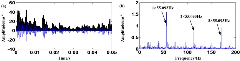 Sun gear fault signal: a) result of AMMGFDE; b) frequency spectrum