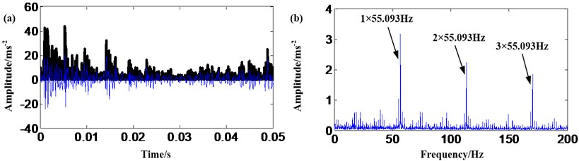 Sun gear fault signal: a) result of EMD and AMMGFDE; b) frequency spectrum