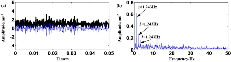 Planet gear fault signal: a) result of EMD and AMMGFDE; b) frequency spectrum
