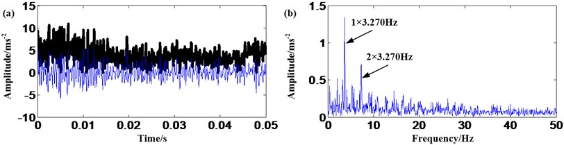 Ring gear fault signal: a) result of EMD and AMMGFDE; b) frequency spectrum