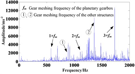 Frequency spectrum analysis of the signal acquired from the helicopter planetary gearbox