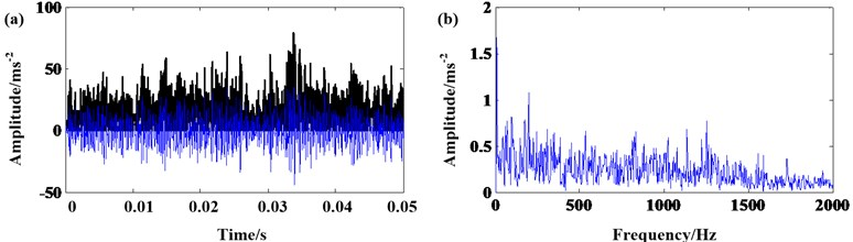 The signal of 30% rated torque: a) results of EMD and AMMGFDE; b) frequency spectrum