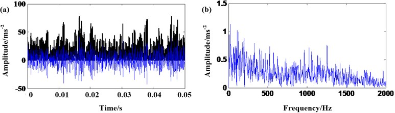 The signal of 40 % rated torque: a) results of EMD and AMMGFDE; b) frequency spectrum
