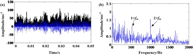 The signal of 50 % rated torque: a) results of EMD and AMMGFDE; b) frequency spectrum