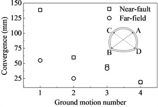 Convergences of the tunnel subjected to pulse-type and non-pulse motions