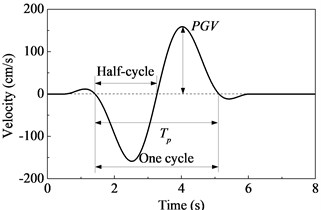 Simplified velocity pulse showing the amplitude (PGV), the period (Tp) and the significant cycles