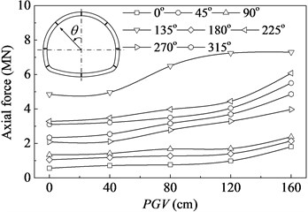 Axial forces for the examined cross-sections versus the pulse amplitude