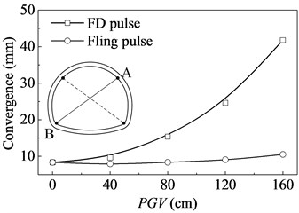 Variation of tunnel convergence  with pulse amplitude