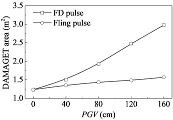 Variation of DAMAGET area  with pulse amplitude