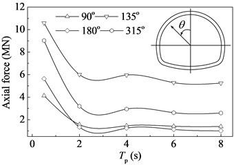 Axial forces for the examined cross-sections versus the pulse period