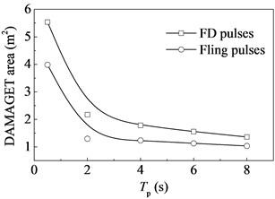 Damaged concrete area versus the period  of the pulse