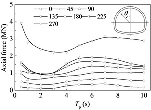 Axial forces in tunnel lining versus the period of the pulse