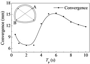 Tunnel convergence versus the period  of the pulse