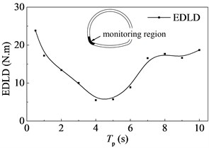 Energy dissipated by damage in monitoring region versus the period of the pulse