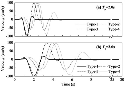 Pulses with different numbers of significant cycles: a) Tp=2.0 s, b) Tp=3.0 s