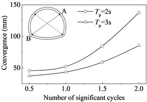 Variation of the tunnel convergence  with the number of significant cycles