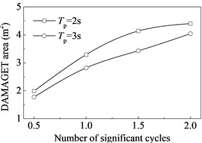Variation of the DAMAGET area  with the number of significant cycles